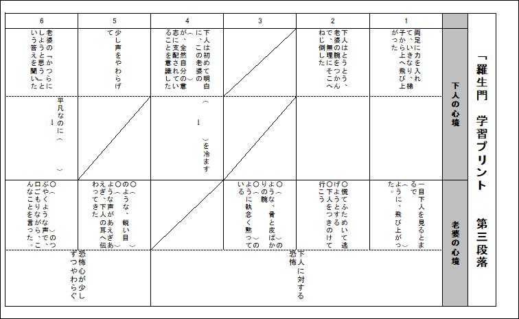 羅生門 下 人 その後 国語の宿題で、羅生門の下人のその後を書かなくてはいけません。何か...